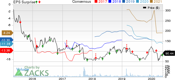 Intercept Pharmaceuticals Inc Price, Consensus and EPS Surprise