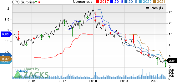 RPC Inc Price, Consensus and EPS Surprise