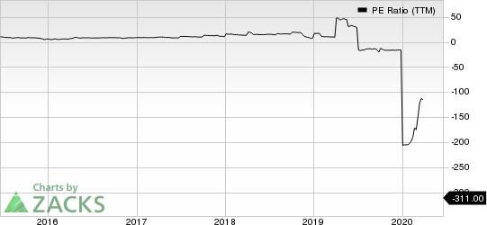 Dynagas LNG Partners LP PE Ratio (TTM)