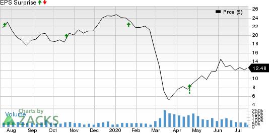 Halliburton Company Price and EPS Surprise