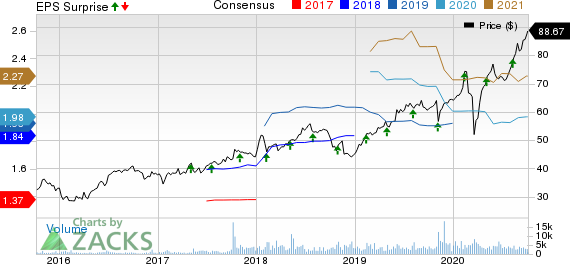 Black Knight Financial Services, Inc. Price, Consensus and EPS Surprise