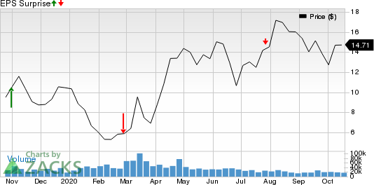 EQT Corporation Price and EPS Surprise