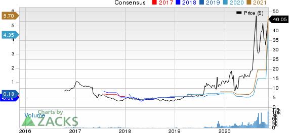 Fulgent Genetics, Inc. Price and Consensus