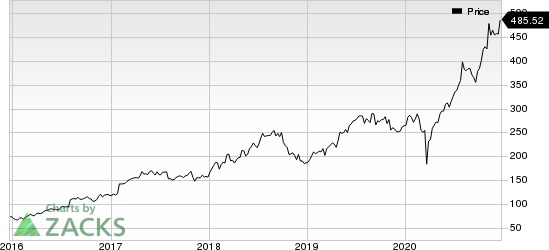 IDEXX Laboratories, Inc. Price