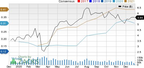 Yamana Gold Inc. Price and Consensus