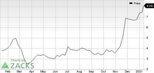 Himax Technologies, Inc. Price