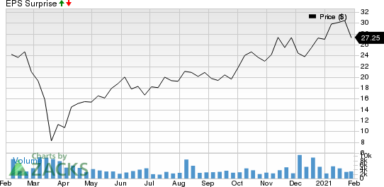 Evoqua Water Technologies Corp. Price and EPS Surprise