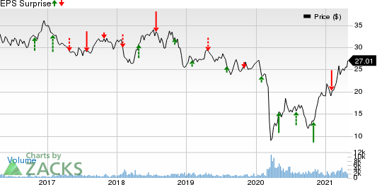 Imperial Oil Limited Price and EPS Surprise