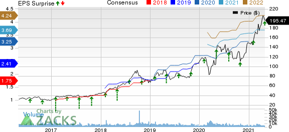 Fortinet, Inc. Price, Consensus and EPS Surprise