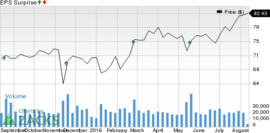 Why TJX Companies (TJX) Might Surprise This Earnings Season
