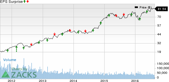 Lowes Stock Quote Captivating Lowe's Low Stock Likely To Beat On Earnings In Q2 Again