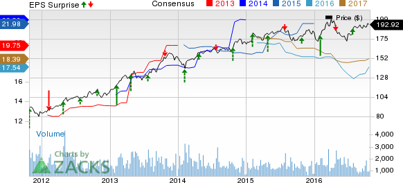 Everest Re Group (RE) Beats on Q3 Earnings and Revenues