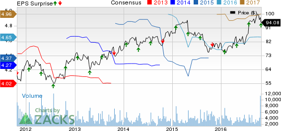 Varian Medical (VAR) Beats on Q4 Earnings and Revenues