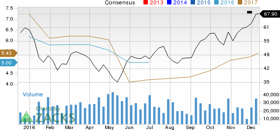Increased Earnings Estimates Seen for Western Digital (WDC): Can It Move Higher?