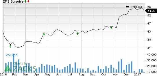 SunTrust (STI) Beats on Q4 Earnings & Revenue Estimates