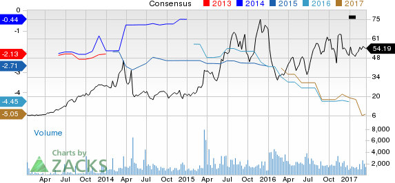 Why Is Prothena (PRTA) Up 4.5% Since the Last Earnings Report?