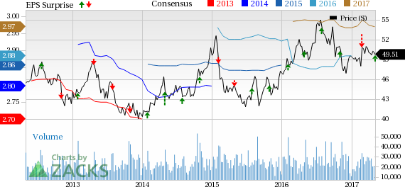 Southern Company (SO) Q1 Earnings and Sales Beat Estimates