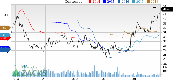 Strong Buy Stocks Bursting to New Highs: Southern Copper Corp (SCCO)