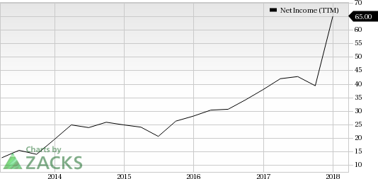 Leisure Stocks That Can Lift Your Spirits This Spring:Marcus Corp (MCS)