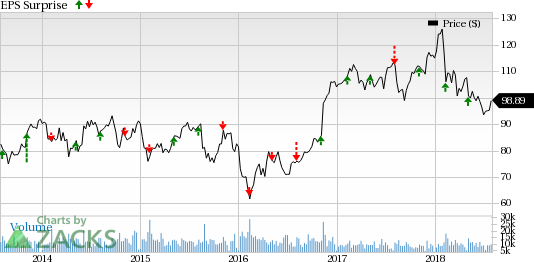 Prudential Financial (PRU) Q2 Earnings: Is a Beat in Store?
