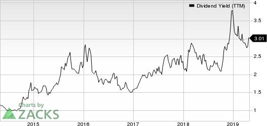 Apache Corporation Dividend Yield (TTM)