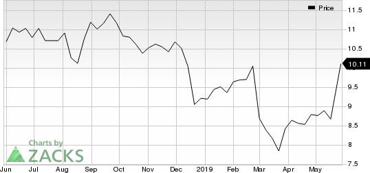 iStar Financial Inc. Price