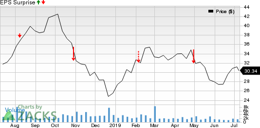 Viper Energy Partners LP Price and EPS Surprise