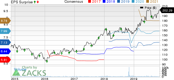 Praxair, Inc. Price, Consensus and EPS Surprise