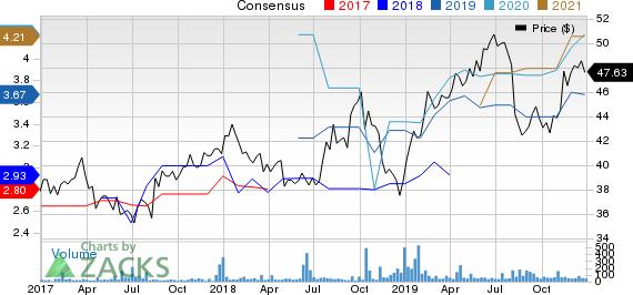 Fujifilm Holdings Corp. Price and Consensus