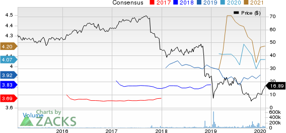 Pacific Gas & Electric Co. Price and Consensus