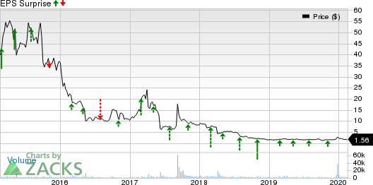 NewLink Genetics Corporation Price and EPS Surprise