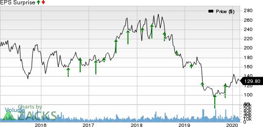 Baidu, Inc. Price and EPS Surprise