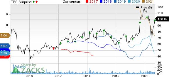 Qorvo Inc Price, Consensus and EPS Surprise