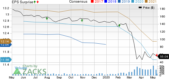Simon Property Group Inc Price, Consensus and EPS Surprise
