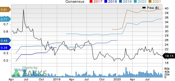 Dropbox, Inc. Price and Consensus
