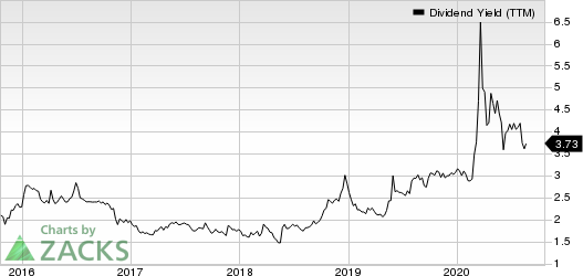 Evercore Inc Dividend Yield (TTM)