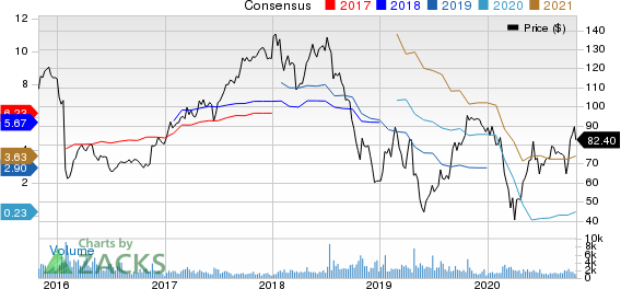 Visteon Corporation Price and Consensus