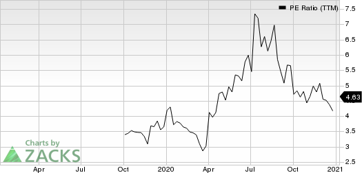 360 DigiTech, Inc. Sponsored ADR PE Ratio (TTM)