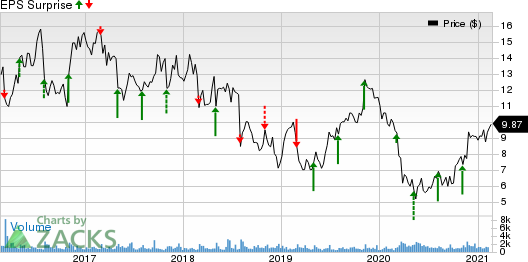 Cross Country Healthcare, Inc. Price and EPS Surprise