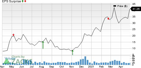 Laredo Petroleum, Inc. Price and EPS Surprise
