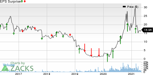 Nautilus Group, Inc. The Price and EPS Surprise