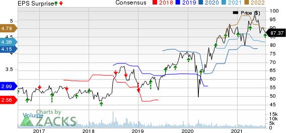 RPM International Inc. Price, Consensus and EPS Surprise