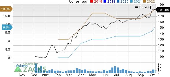 Concentrix Corporation Price and Consensus