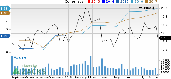 Dean Foods (DF): Strong Industry, Solid Earnings Estimate Revisions
