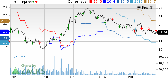 Pitney Bowes (PBI) Misses Q4 Earnings, Reiterates Guidance
