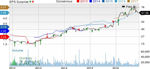 Tyson Foods (TSN) Misses Q4 Earnings, Sales Estimates