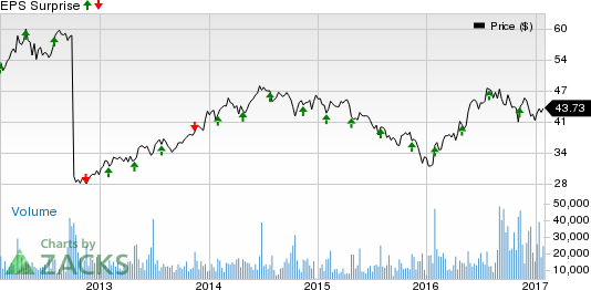 Johnson Controls (JCI) Q1 Earnings: Surprise in the Cards? (Revised)