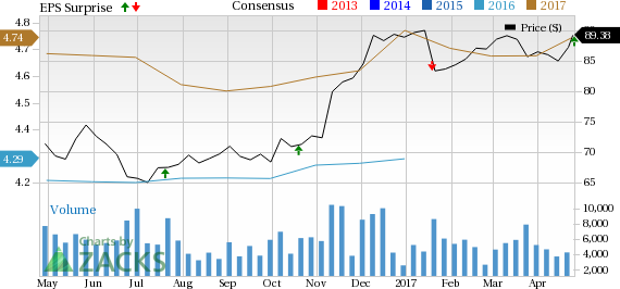 Northern Trust (NTRS) Q1 Earnings Beat, Expenses Escalate