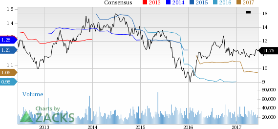 AES Corp. (AES) Up 5% Since Earnings Report: Can It Continue?