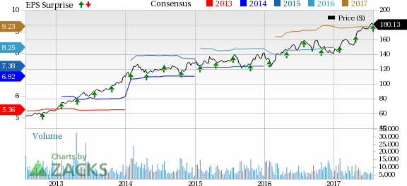 Thermo Fisher (TMO) Tops Q2 Earnings & Revenues, View Up